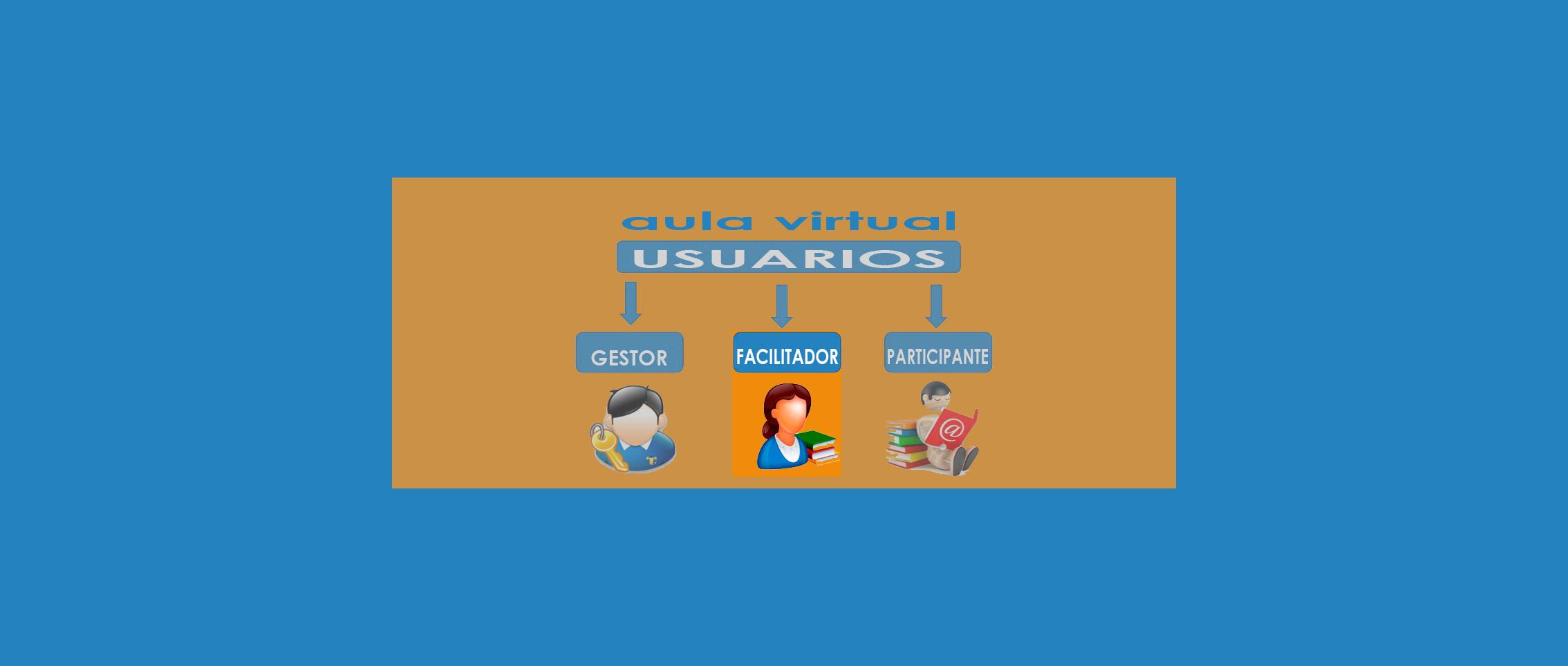 Manejo del aula virtual desde el rol de Facilitador/a